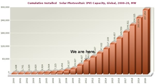 1a643-worldwide-installed-solar-capacity-2000-2020